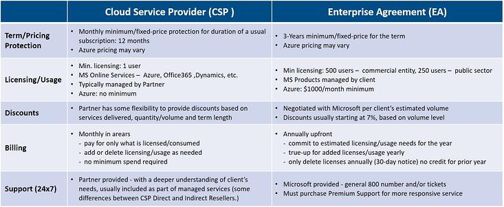 Microsofts Ea Versus Csp Licensing Which Option Is Better For Your
