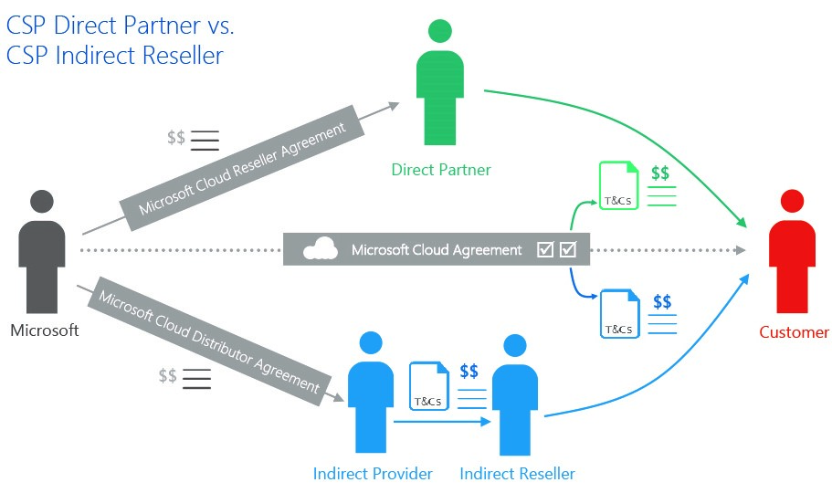 Comparing CSP Direct and CSP Indirect
