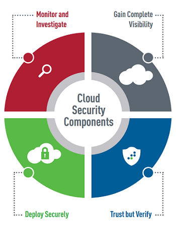 Cloud Security Best Practices